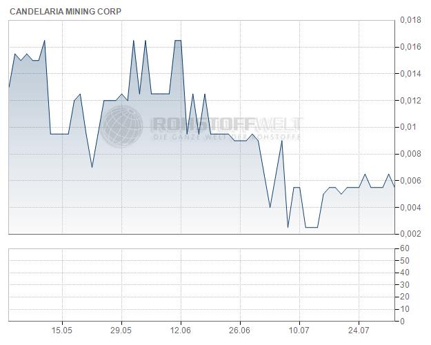Candelaria Mining Corp.