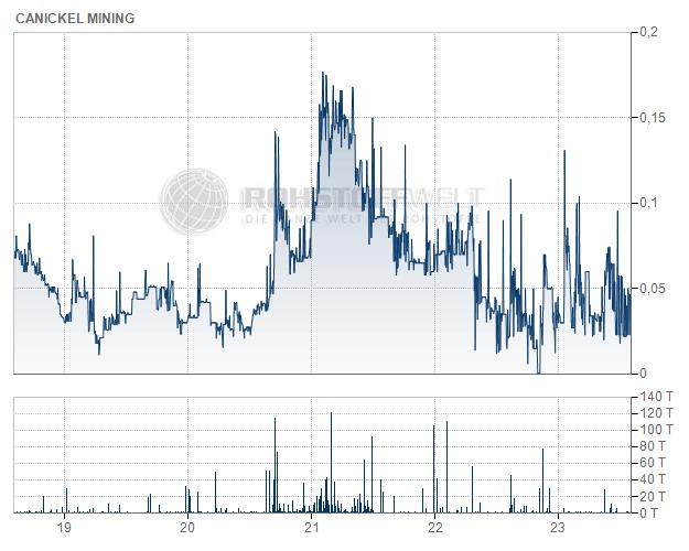 CaNickel Mining Ltd.