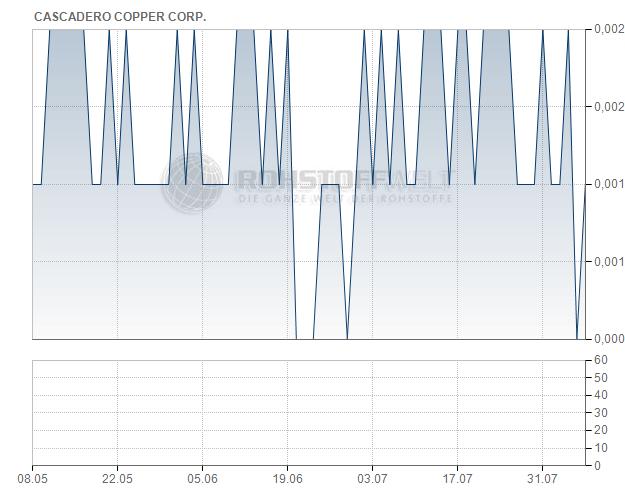 Cascadero Copper Corp.