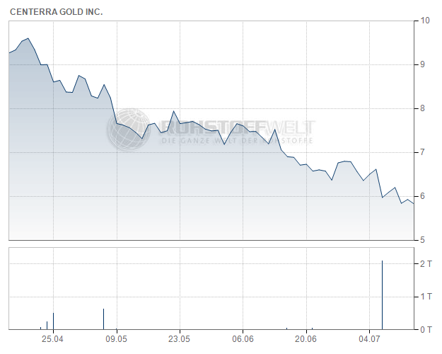 Centerra Gold Inc.