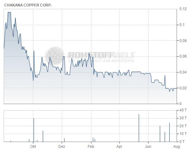 Chakana Copper Corp.