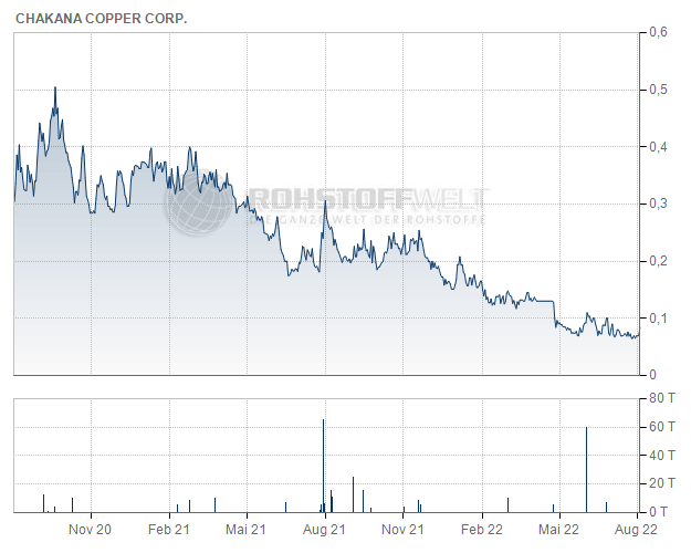 Chakana Copper Corp.