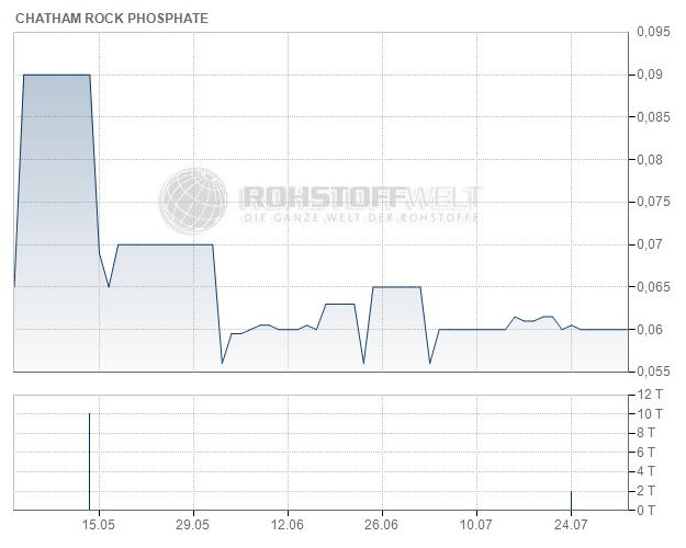 Chatham Rock Phosphate Ltd.