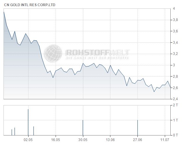 China Gold International Resources Corp. Ltd.