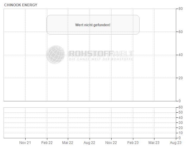 Chinook Energy Inc.