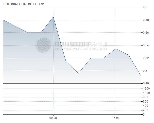 Colonial Coal International Corp.
