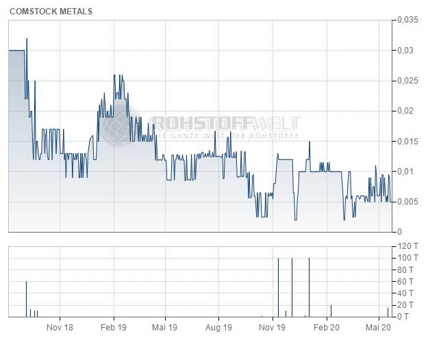 Comstock Metals Ltd.