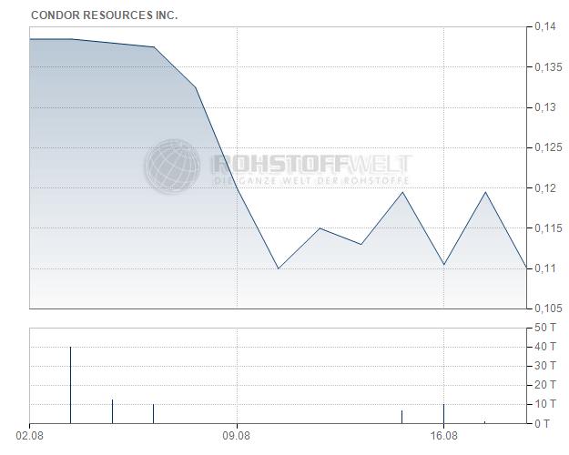 Condor Resources Inc.