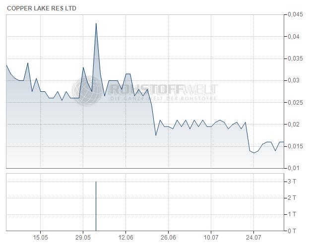 Copper Lake Resources Ltd.