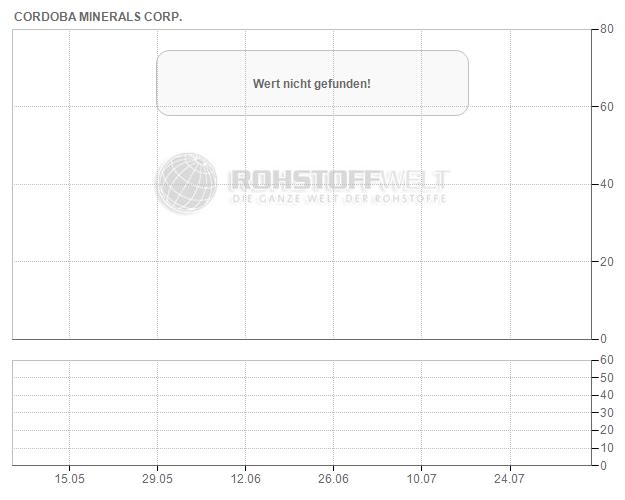 Cordoba Minerals Corp.