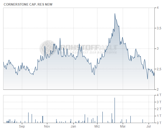 Cornerstone Capital Resources Inc.