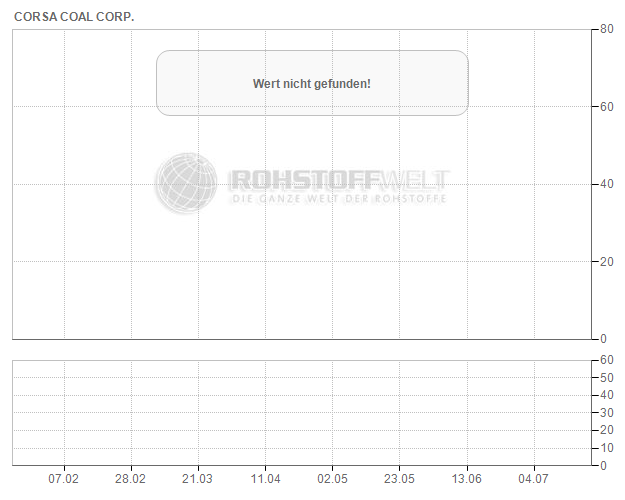 Corsa Coal Corp.