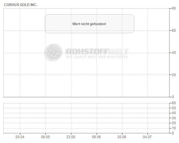 Corvus Gold Inc.