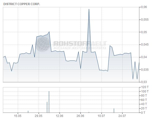 District Copper Corp.