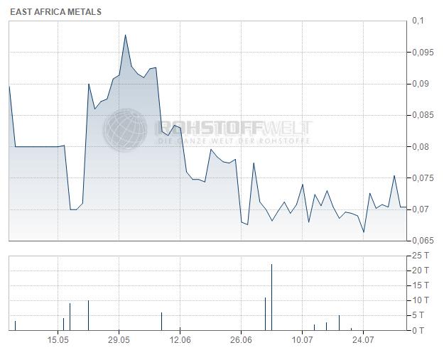 East Africa Metals Inc.
