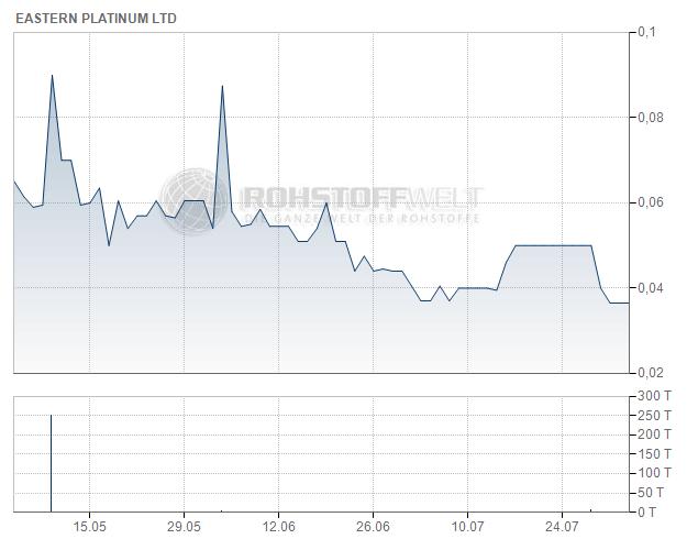 Eastern Platinum Ltd.