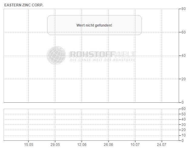 Eastern Zinc Corp.