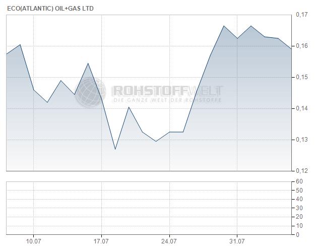 Eco (Atlantic) Oil & Gas Ltd.