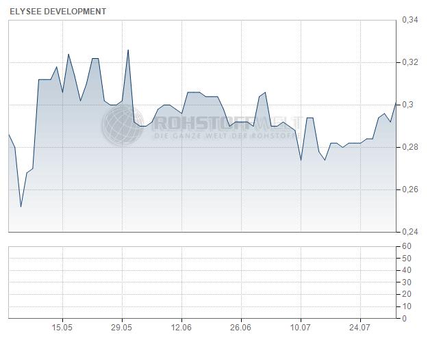 Elysee Development Corp.