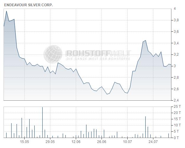 Endeavour Silver Corp.