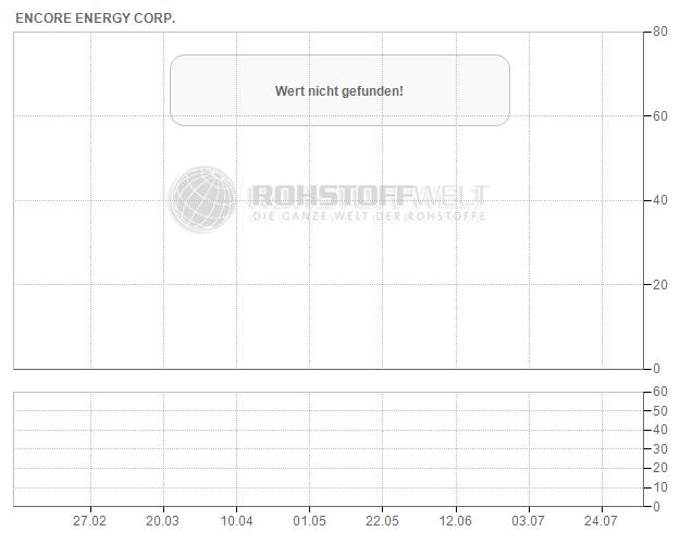 enCore Energy Corp.