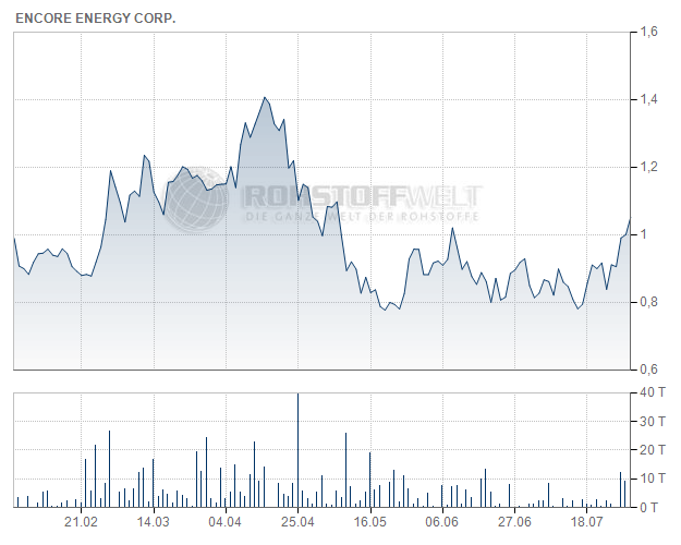 enCore Energy Corp.