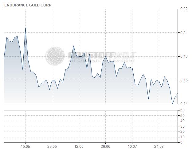 Endurance Gold Corp.