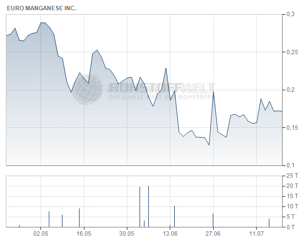 Euro Manganese Inc.
