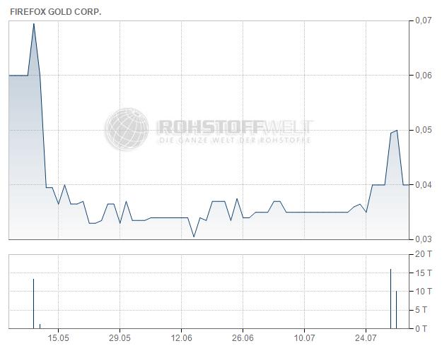 FireFox Gold Corp.