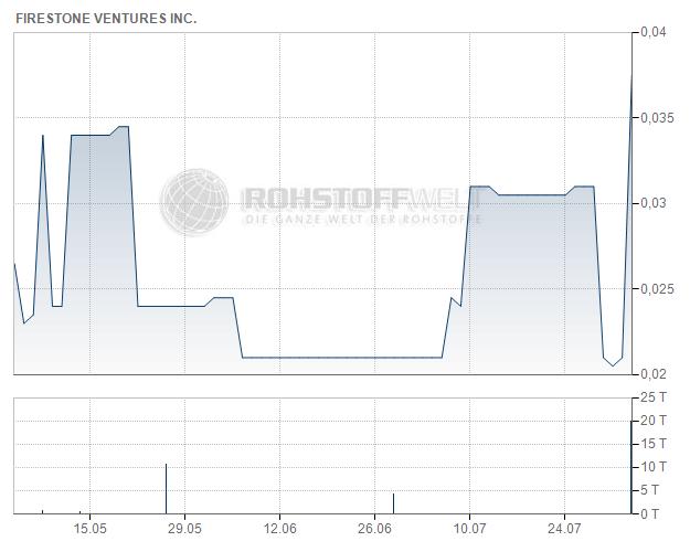 Firestone Ventures Inc.