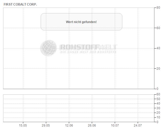 First Cobalt Corp.