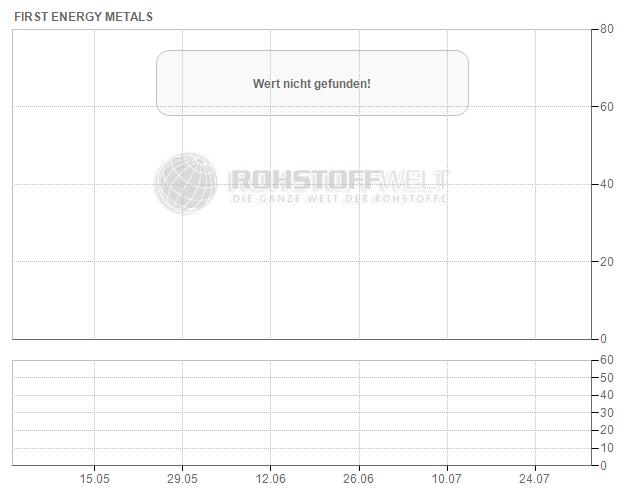 First Energy Metals Ltd.