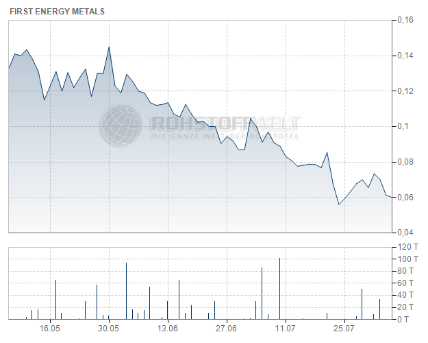 First Energy Metals Ltd.