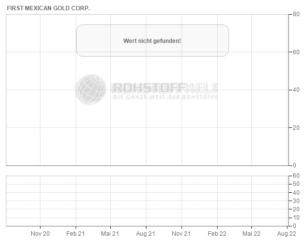 First Mexican Gold Corp.