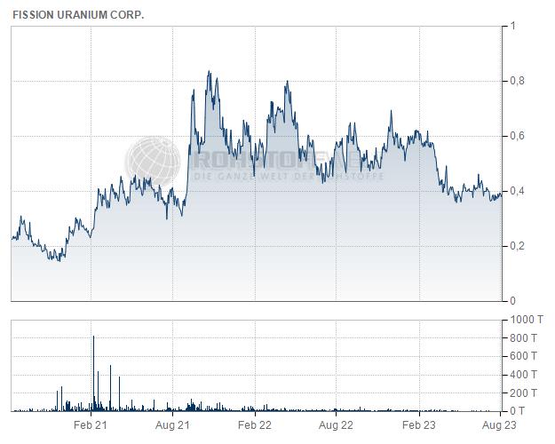 Fission Uranium Corp.