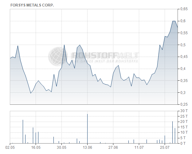Forsys Metals Corp.