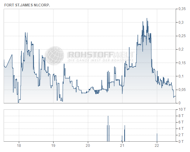 Fort St. James Nickel Corp.