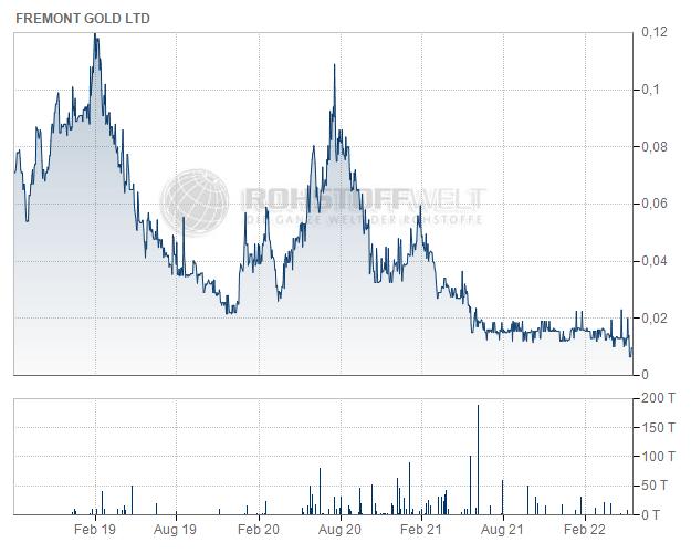 Fremont Gold Ltd.
