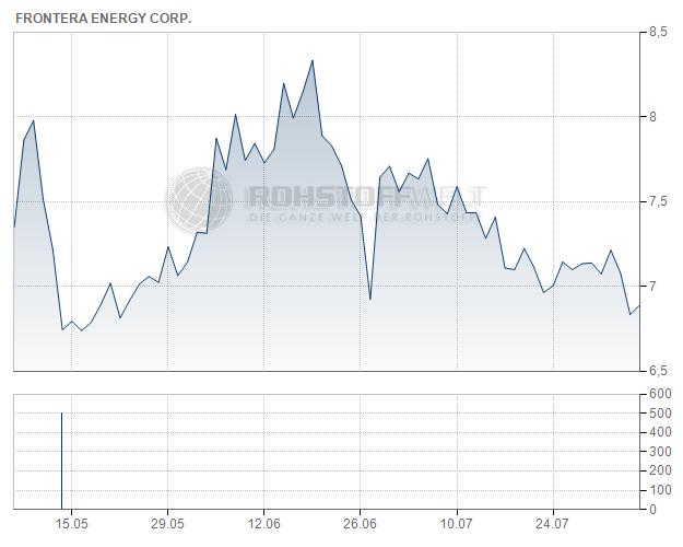 Frontera Energy Corp.