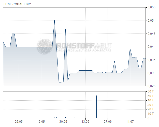 Fuse Cobalt Inc.