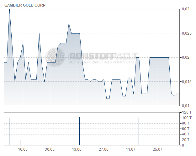 Gambier Gold Corp.