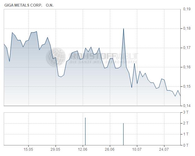 Giga Metals Corp.