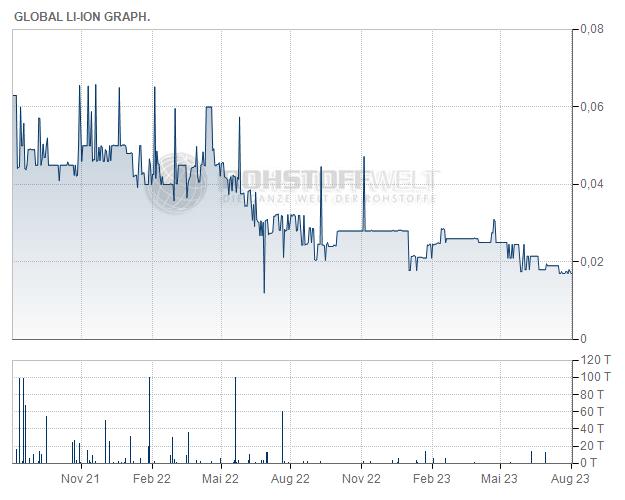 Global Li-Ion Graphite Corp.
