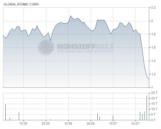 Global Atomic Corp.