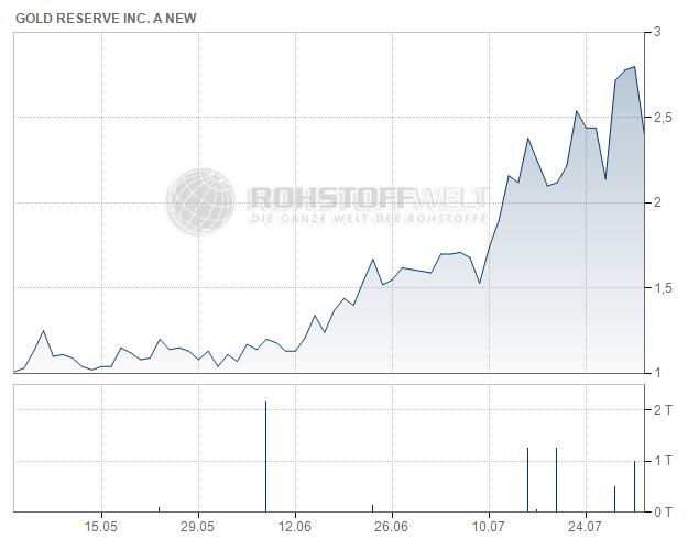 Gold Reserve Inc.