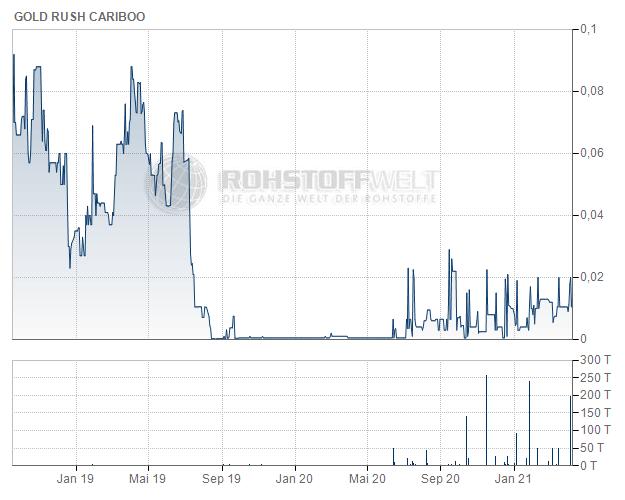 Gold Rush Cariboo Corp.