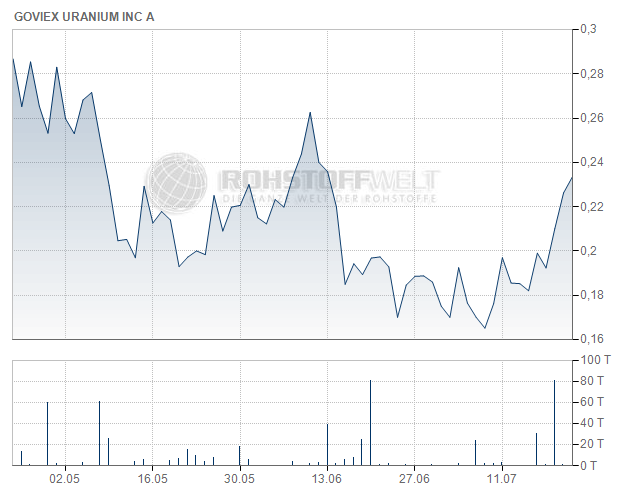 GoviEx Uranium Inc.