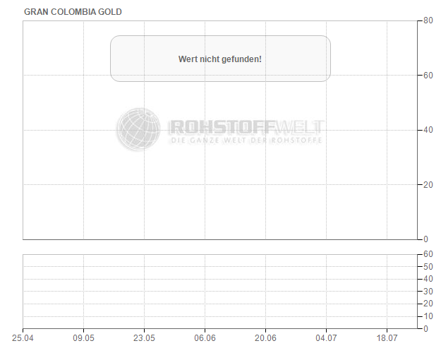 Gran Colombia Gold Corp.