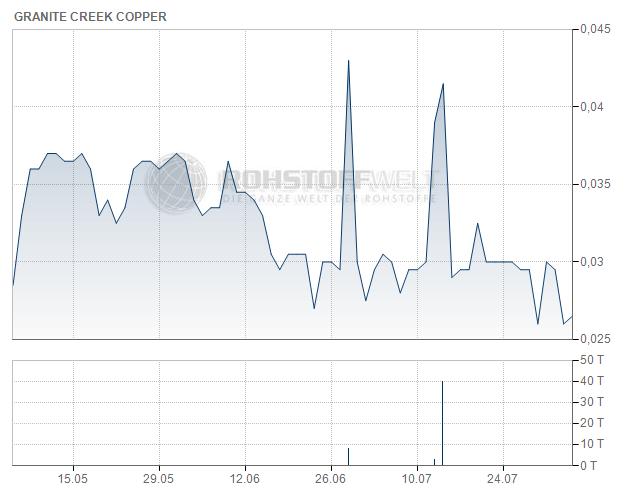 Granite Creek Copper Ltd.