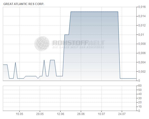 Great Atlantic Resources Corp.